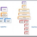 What is Visual Tree and Logical Tree in WPF?