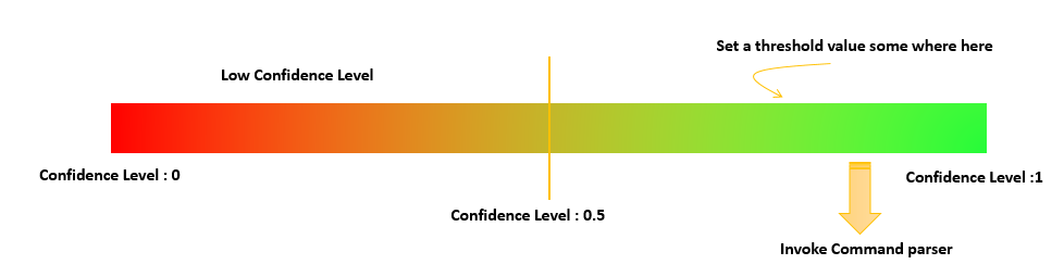 Confidence Level Check - Kinect Speech Commands