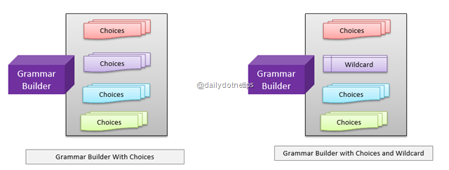 Grammar Builder with Wildcard