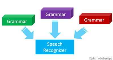 Load Multiple Grammar in Speech Recognition Engine