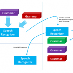 Dynamically Loading/Unloading Grammar – Kinect Speech Recognition Engine
