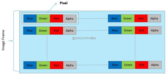 Pixel Color Frame