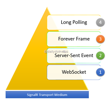 SignalR Transport Medium