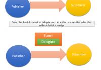 eventdelegate