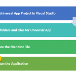 Creating a Windows Universal App from your existing Web Sites using Visual Studio 2015