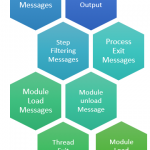 Filtering the Output Windows messages to focus on what is required – Visual Studio